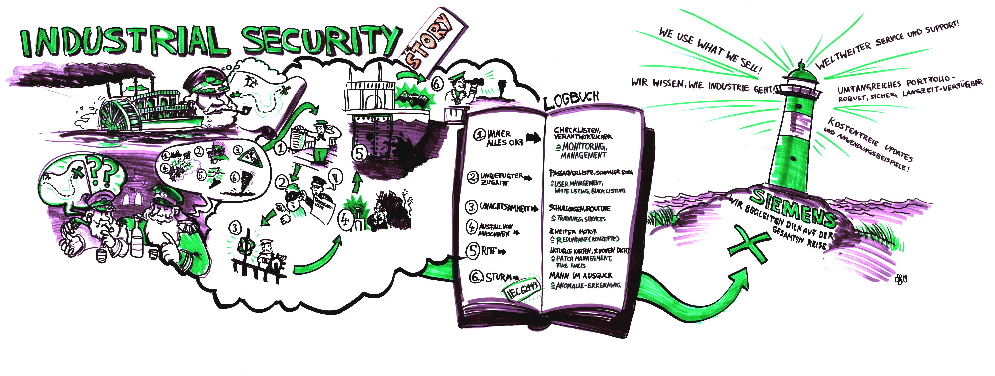 Graphic Recording Arbeitsprobe: Industrial Security Story 2o19