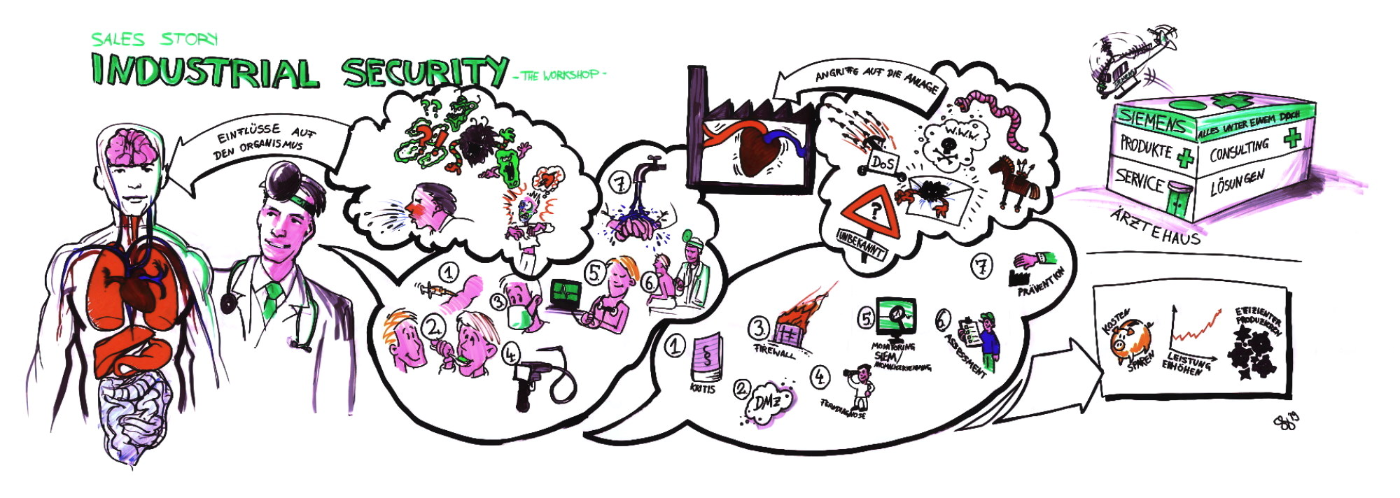 Graphic Recording Arbeitsprobe: Industrial Security Story 2019